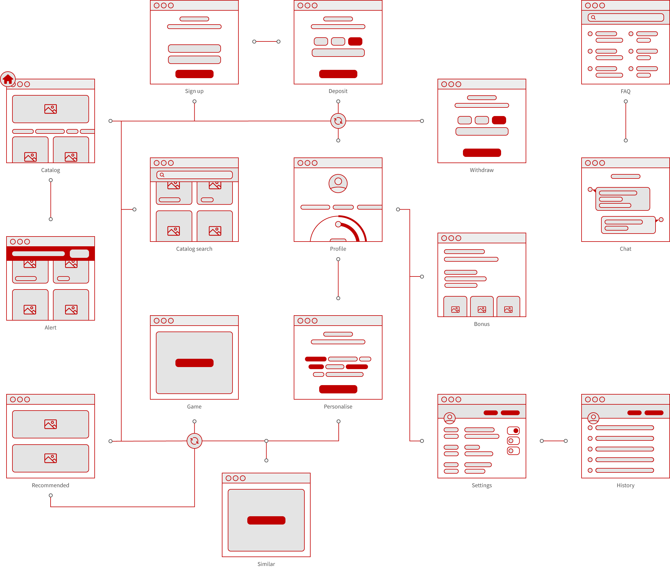 website build - sitemap and user journey map